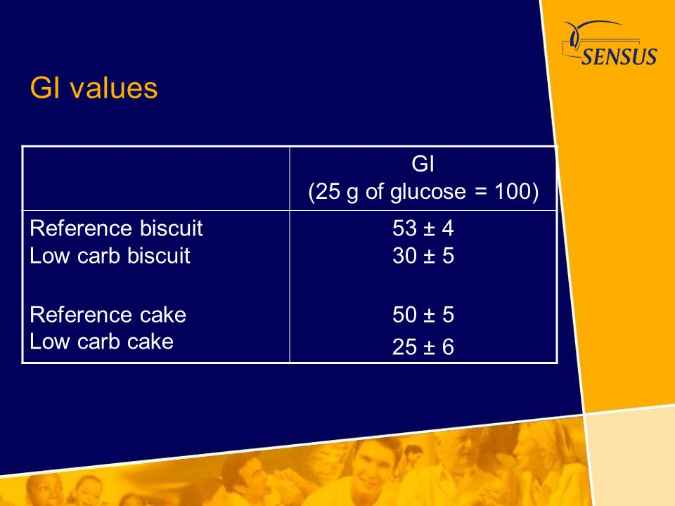 GI values GI (25 g of glucose = 100) Reference biscuit Low carb biscuit Reference cake Low carb cake 53 ± 4 30 ± 5 50 ± 5 25 ± 6