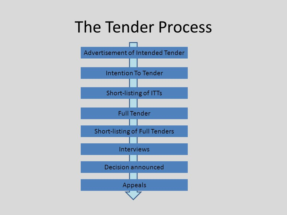 The Tender Process Advertisement of Intended Tender Intention To Tender Short-listing of ITTs Full Tender Short-listing of Full Tenders Interviews Decision announced Appeals
