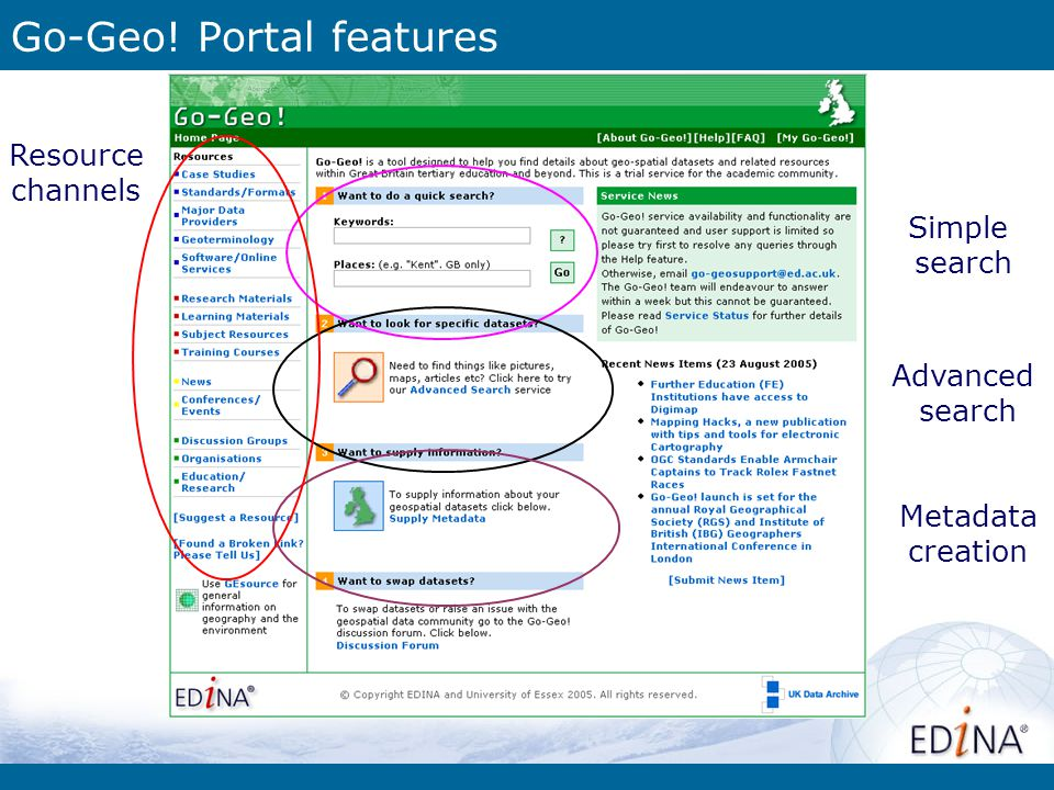 Go-Geo! Portal features Simple search Advanced search Metadata creation Resource channels