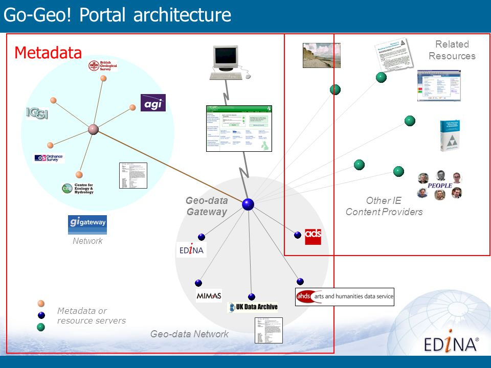 Other IE Content Providers Go-Geo! Portal architecture Geo-data Network Network Geo-data Gateway Metadata or resource servers Metadata Related Resourc