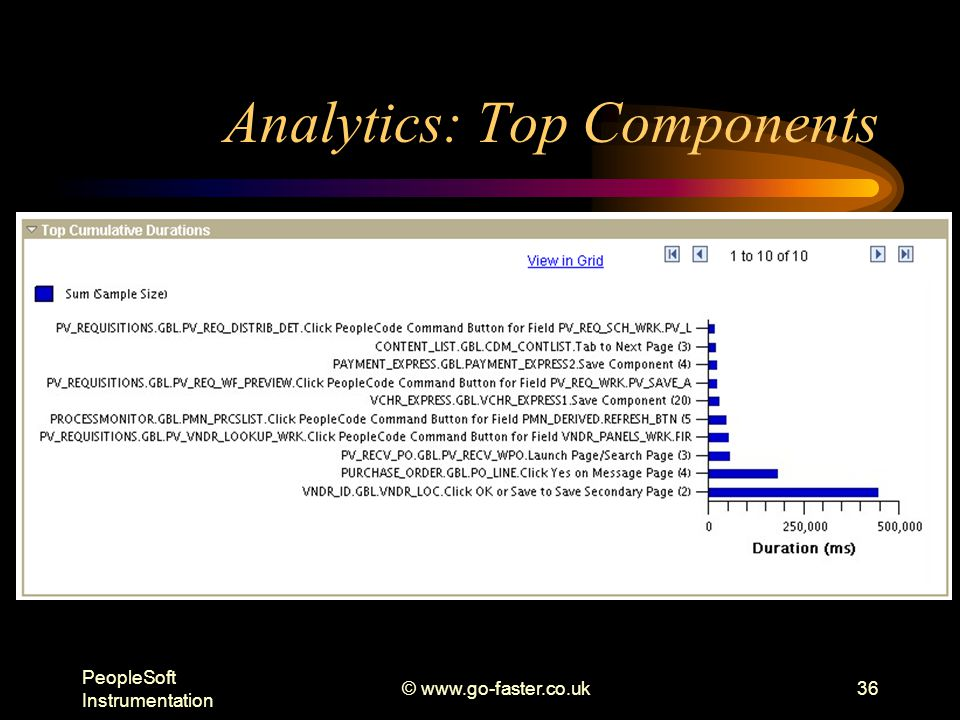 PeopleSoft Instrumentation © www.go-faster.co.uk36 Analytics: Top Components