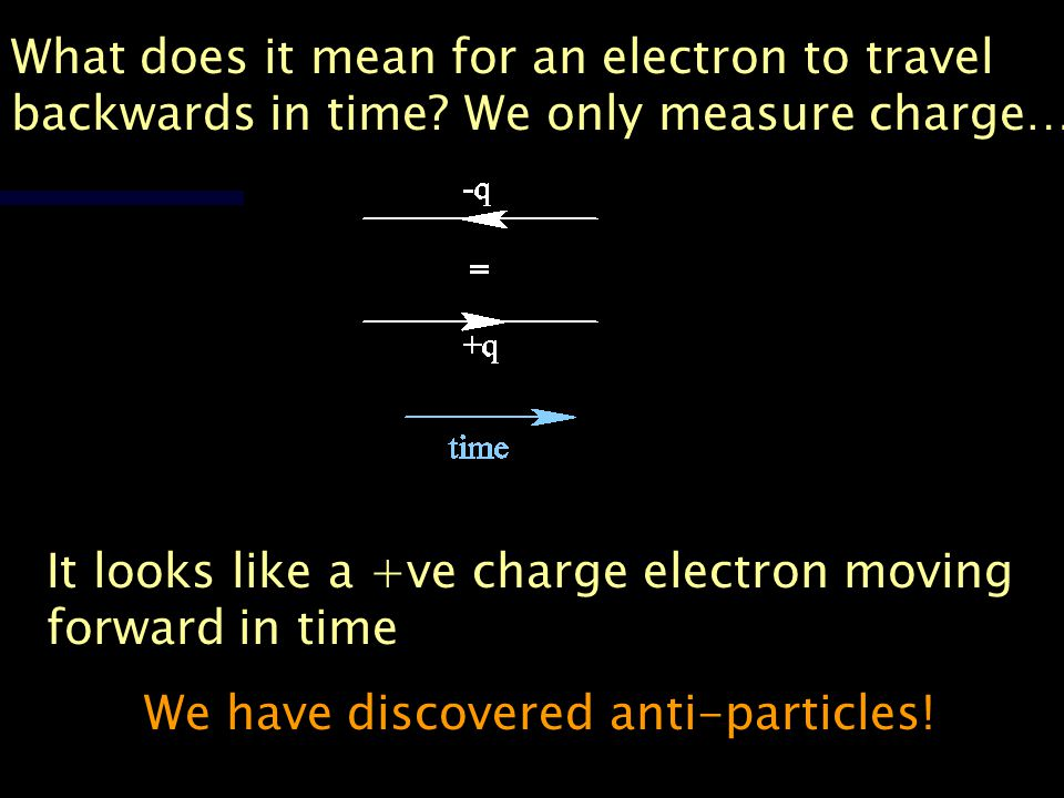 What does it mean for an electron to travel backwards in time? We only measure charge… It looks like a +ve charge electron moving forward in time We h