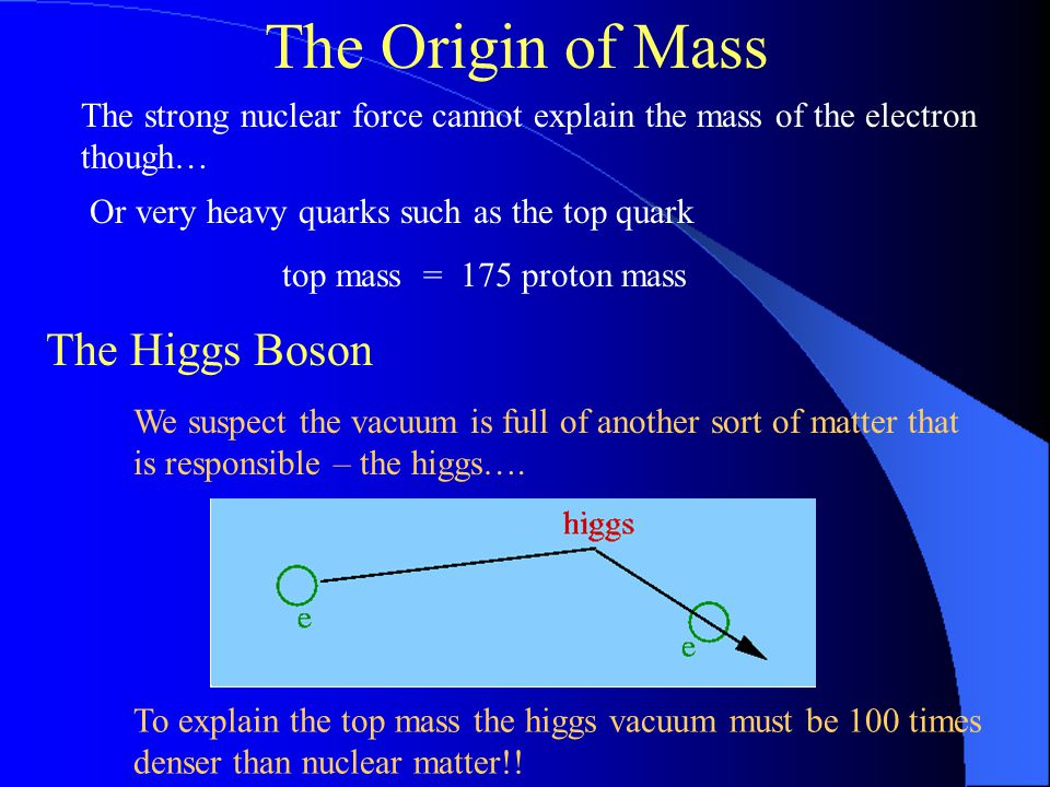 The Origin of Mass The strong nuclear force cannot explain the mass of the electron though… The Higgs Boson We suspect the vacuum is full of another sort of matter that is responsible – the higgs….
