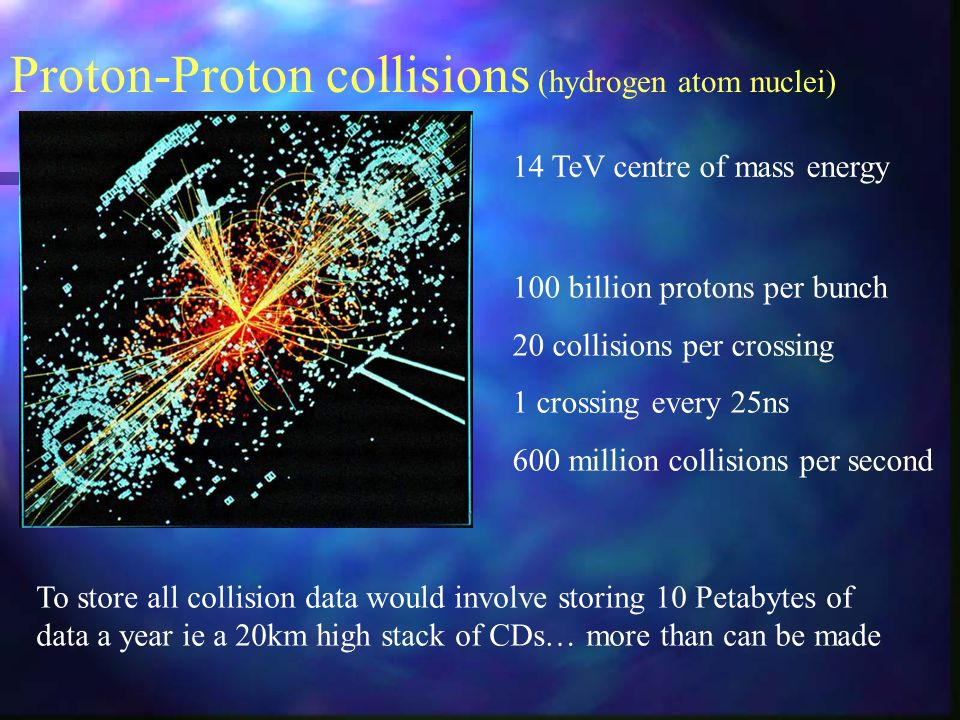 Proton-Proton collisions (hydrogen atom nuclei) 100 billion protons per bunch 20 collisions per crossing 1 crossing every 25ns 600 million collisions per second 14 TeV centre of mass energy To store all collision data would involve storing 10 Petabytes of data a year ie a 20km high stack of CDs… more than can be made