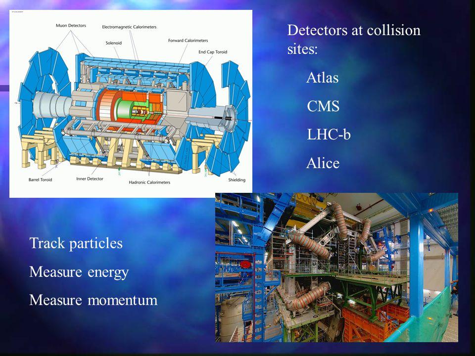 Detectors at collision sites: Atlas CMS LHC-b Alice Track particles Measure energy Measure momentum