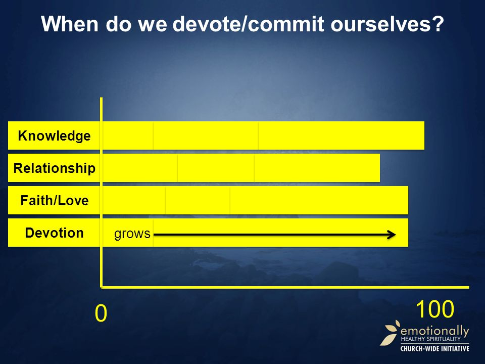 Devotion Relationship Faith/Love 0 100 Knowledge When do we devote/commit ourselves grows