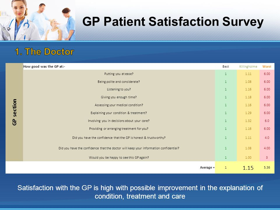 GP Patient Satisfaction Survey GP section How good was the GP at:- BestKillingholmeWorst Putting you at ease?11.116.00 Being polite and considerate?11.086.00 Listening to you?11.166.00 Giving you enough time?11.186.00 Assessing your medical condition?11.166.00 Explaining your condition & treatment?11.296.00 Involving you in decisions about your care?11.326.0 Providing or arranging treatment for you?11.166.00 Did you have the confidence that the GP is honest & trustworthy?11.114.0 Did you have the confidence that the doctor will keep your information confidential?11.084.00 Would you be happy to see this GP again?11.003 Average =1 1.15 5.36 Satisfaction with the GP is high with possible improvement in the explanation of condition, treatment and care