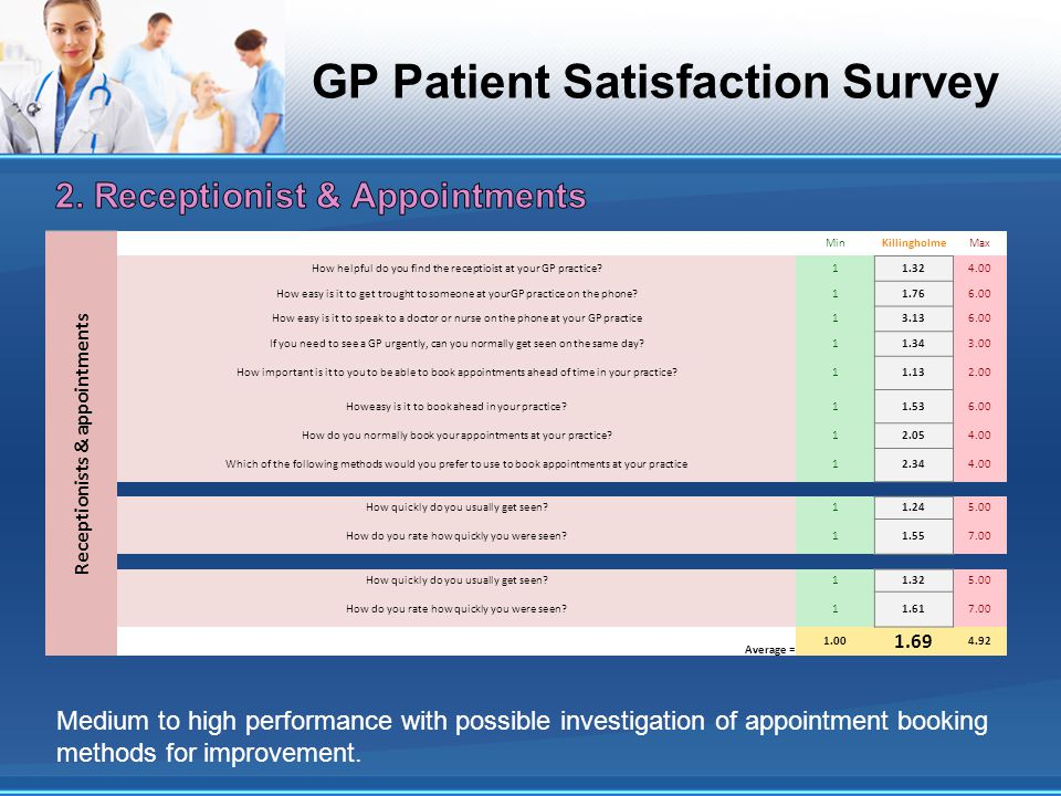 GP Patient Satisfaction Survey Receptionists & appointments MinKillingholmeMax How helpful do you find the receptioist at your GP practice?11.324.00 How easy is it to get trought to someone at yourGP practice on the phone?11.766.00 How easy is it to speak to a doctor or nurse on the phone at your GP practice13.136.00 If you need to see a GP urgently, can you normally get seen on the same day?11.343.00 How important is it to you to be able to book appointments ahead of time in your practice?11.132.00 Howeasy is it to book ahead in your practice?11.536.00 How do you normally book your appointments at your practice?12.054.00 Which of the following methods would you prefer to use to book appointments at your practice12.344.00 How quickly do you usually get seen?11.245.00 How do you rate how quickly you were seen?11.557.00 How quickly do you usually get seen?11.325.00 How do you rate how quickly you were seen?11.617.00 Average = 1.00 1.69 4.92 Medium to high performance with possible investigation of appointment booking methods for improvement.