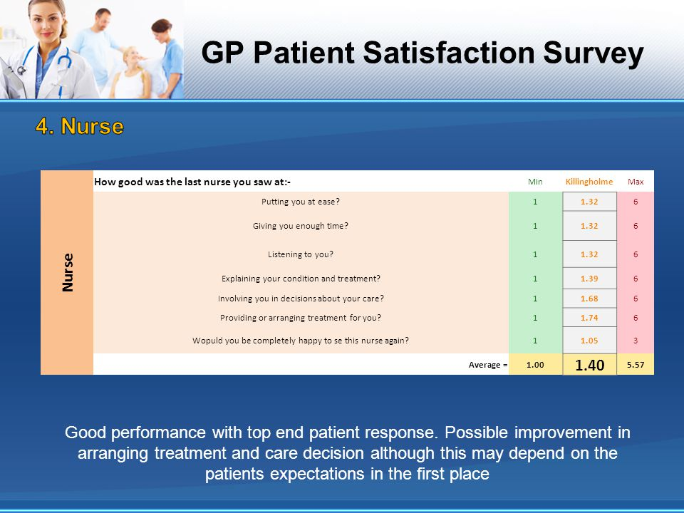 GP Patient Satisfaction Survey Nurse How good was the last nurse you saw at:- MinKillingholmeMax Putting you at ease?11.326 Giving you enough time?11.