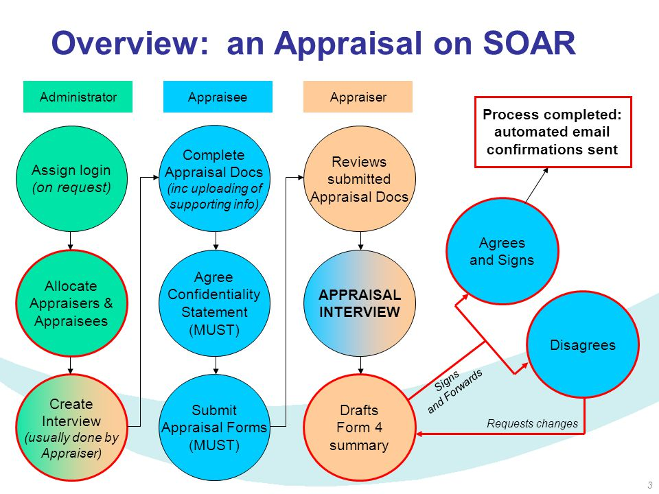 3 Overview: an Appraisal on SOAR Assign login (on request) Administrator Allocate Appraisers & Appraisees Create Interview (usually done by Appraiser) AppraiserAppraisee Complete Appraisal Docs (inc uploading of supporting info) Agree Confidentiality Statement (MUST) Submit Appraisal Forms (MUST) Reviews submitted Appraisal Docs APPRAISAL INTERVIEW Drafts Form 4 summary Agrees and Signs Disagrees Process completed: automated email confirmations sent Signs and Forwards Requests changes