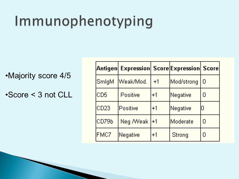 Majority score 4/5 Score < 3 not CLL