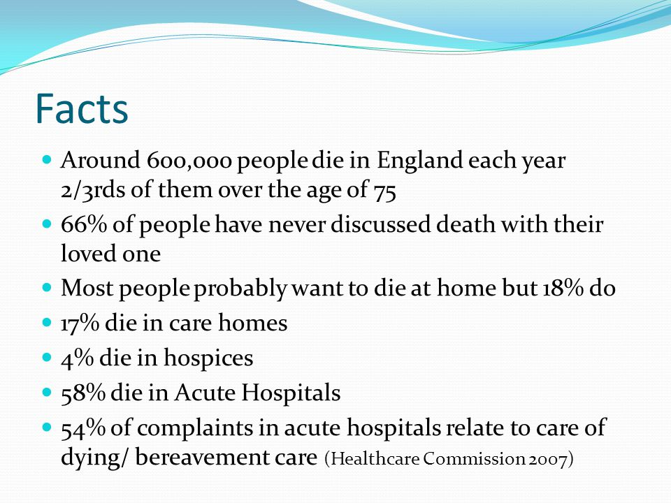 Facts Around 600,000 people die in England each year 2/3rds of them over the age of 75 66% of people have never discussed death with their loved one Most people probably want to die at home but 18% do 17% die in care homes 4% die in hospices 58% die in Acute Hospitals 54% of complaints in acute hospitals relate to care of dying/ bereavement care (Healthcare Commission 2007)