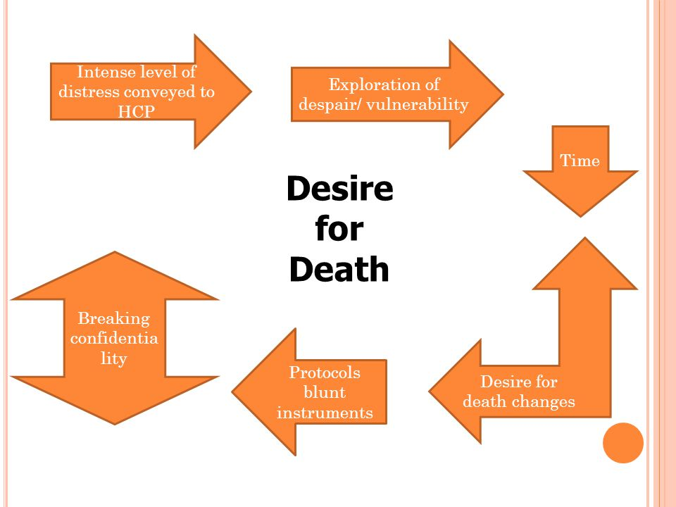 Desire for Death Exploration of despair/ vulnerability Intense level of distress conveyed to HCP Time Desire for death changes Protocols blunt instruments Breaking confidentia lity