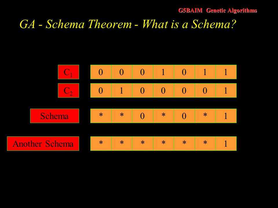 G5BAIM Genetic Algorithms GA - Schema Theorem - Introduction Developed by John Holland Question : How likely is a schema to survive from one generatio