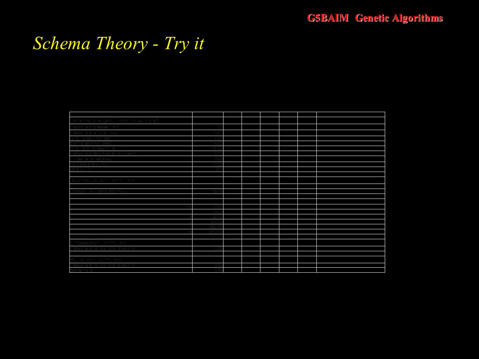 G5BAIM Genetic Algorithms Schema Theory Assume P M = 0.01 then the probability of the above schema surviving is Number of schema present at t Probabil
