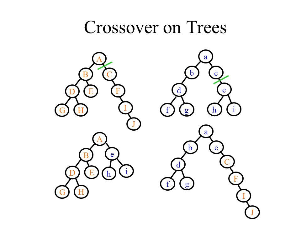 Crossover on Trees A B D E G H C F I J a bc d f g e h i i e h A B D E G H C F I J a bc d f g