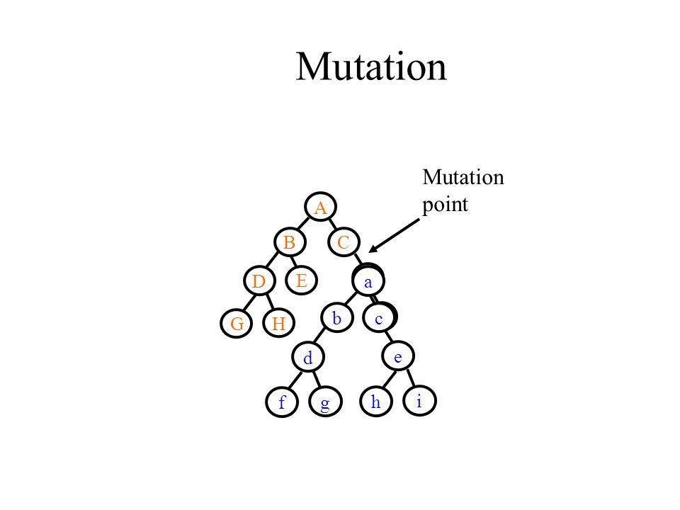 Mutation Mutation point A B D E G H C F I a bc d f g e h i