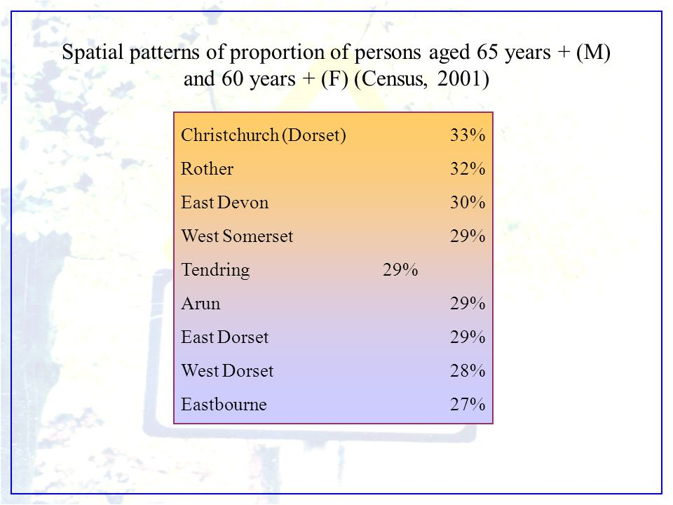 Spatial patterns of proportion of persons aged 65 years + (M) and 60 years + (F) (Census, 2001) Christchurch (Dorset)33% Rother32% East Devon30% West