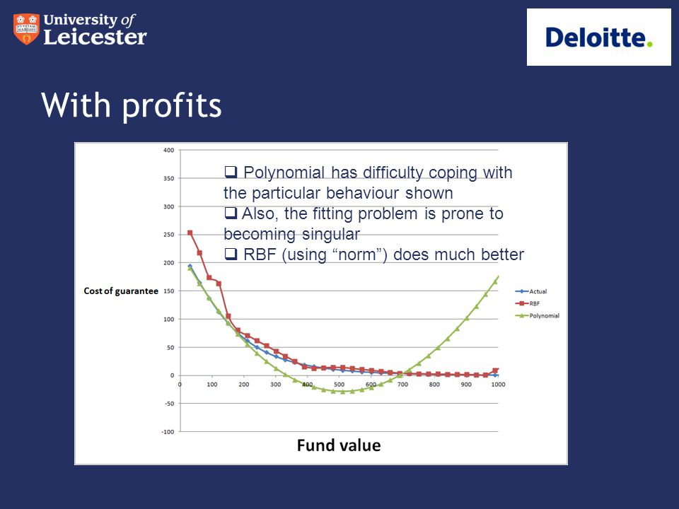 With profits  Polynomial has difficulty coping with the particular behaviour shown  Also, the fitting problem is prone to becoming singular  RBF (u