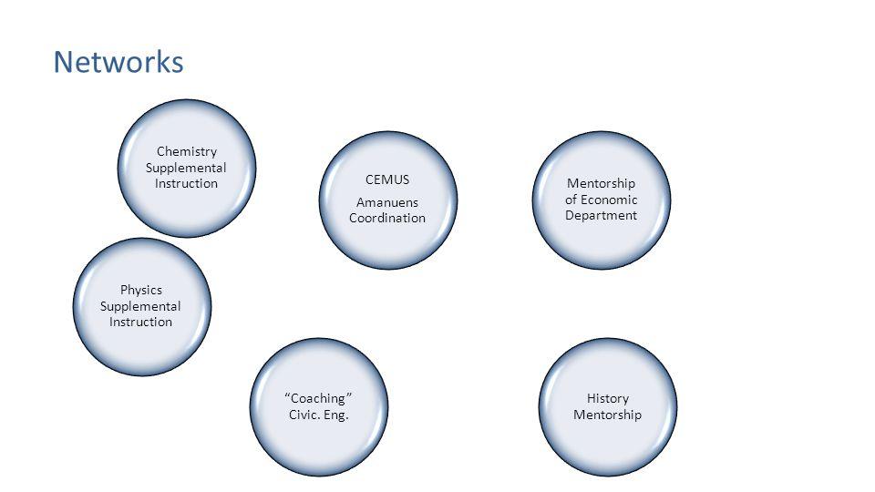 "Networks CEMUS Amanuens Coordination History Mentorship Chemistry Supplemental Instruction ""Coaching"" Civic. Eng. Mentorship of Economic Department Ph"