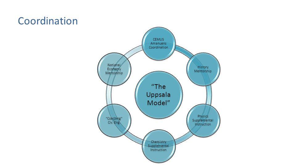 Coordination The Uppsala Model CEMUS Amanuens Coordination History Mentorship Physics Supplemental Instruction Chemistry Supplemental Instruction Coaching Civ.