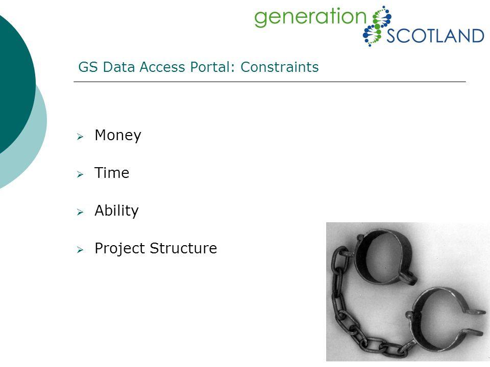 GS Data Access Portal: Constraints  Money  Time  Ability  Project Structure