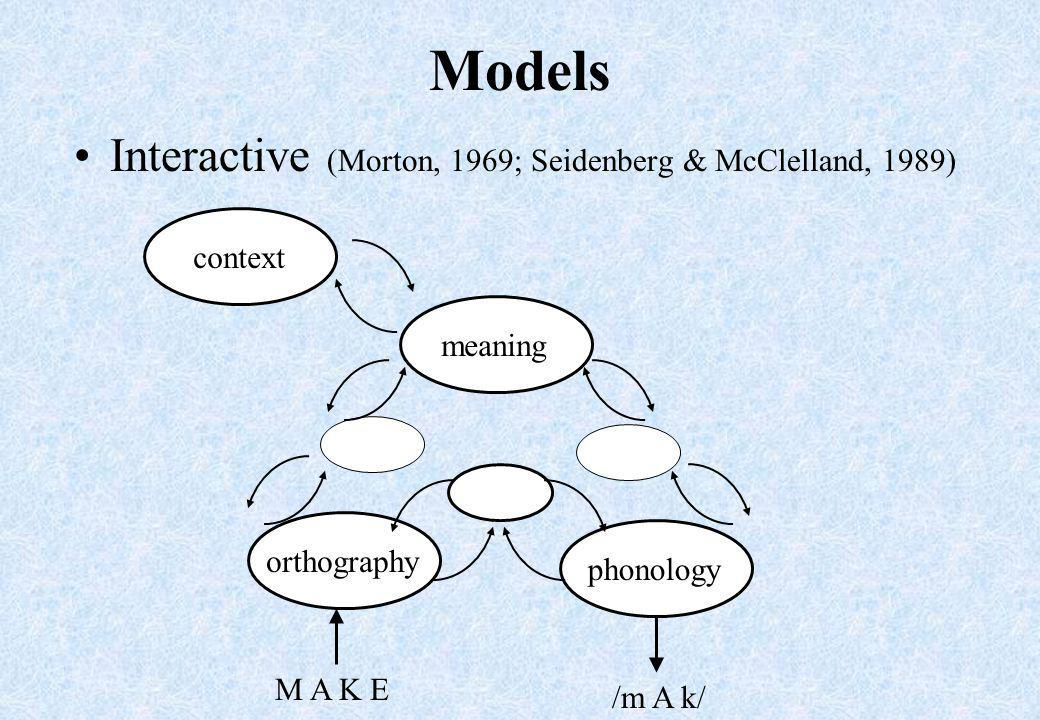 Models Interactive (Morton, 1969; Seidenberg & McClelland, 1989) /m A k/ phonology meaningorthography M A K E context