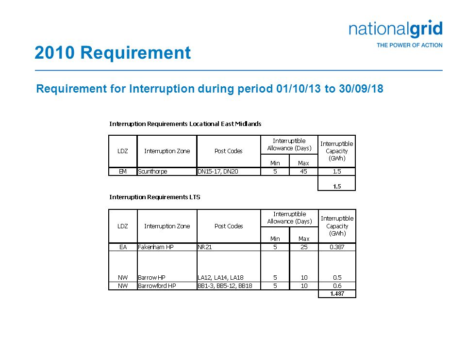 2010 Requirement Requirement for Interruption during period 01/10/13 to 30/09/18