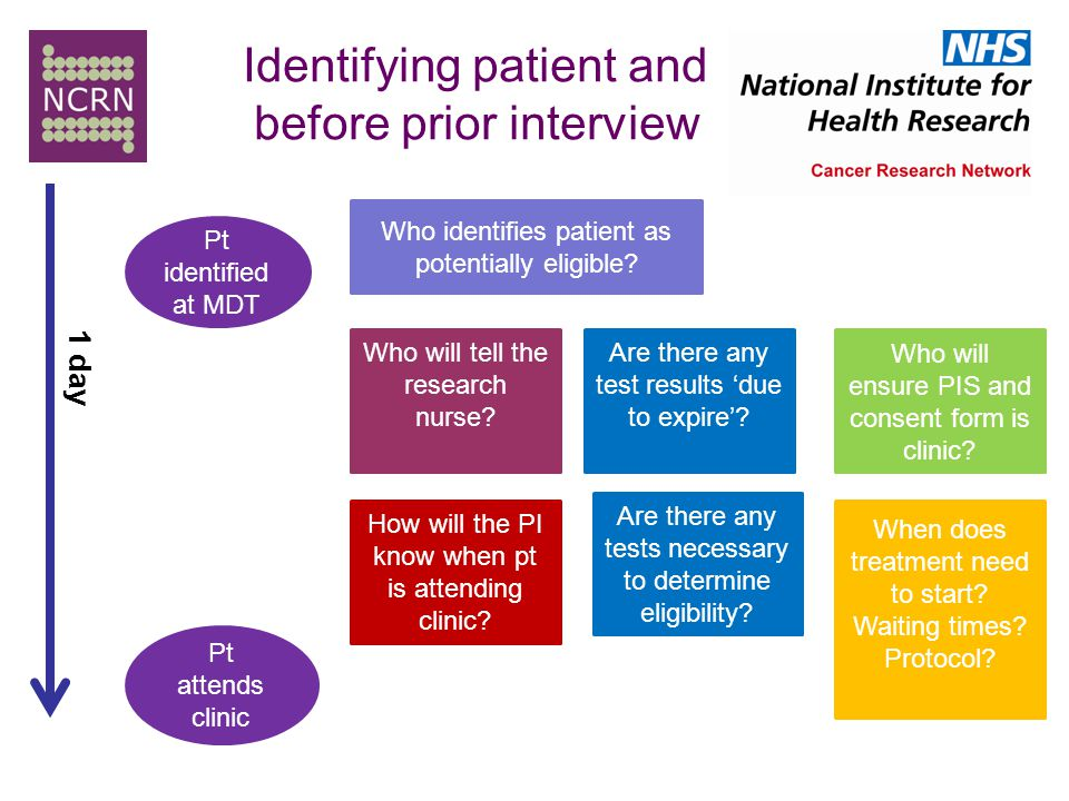 Identifying patient and before prior interview Pt identified at MDT Pt attends clinic Who will tell the research nurse.