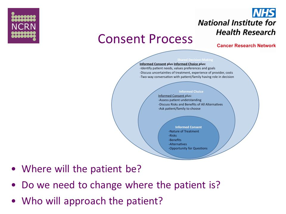 Consent Process Where will the patient be. Do we need to change where the patient is.