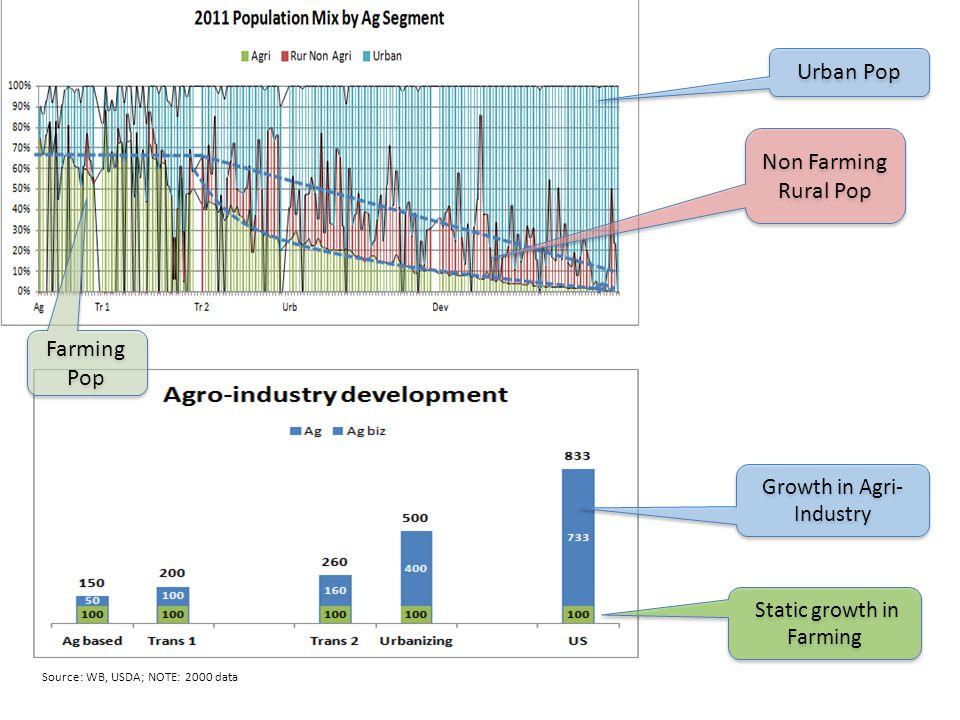 Non Farming Rural Pop Urban Pop Source: WB, USDA; NOTE: 2000 data Growth in Agri- Industry Static growth in Farming Farming Pop