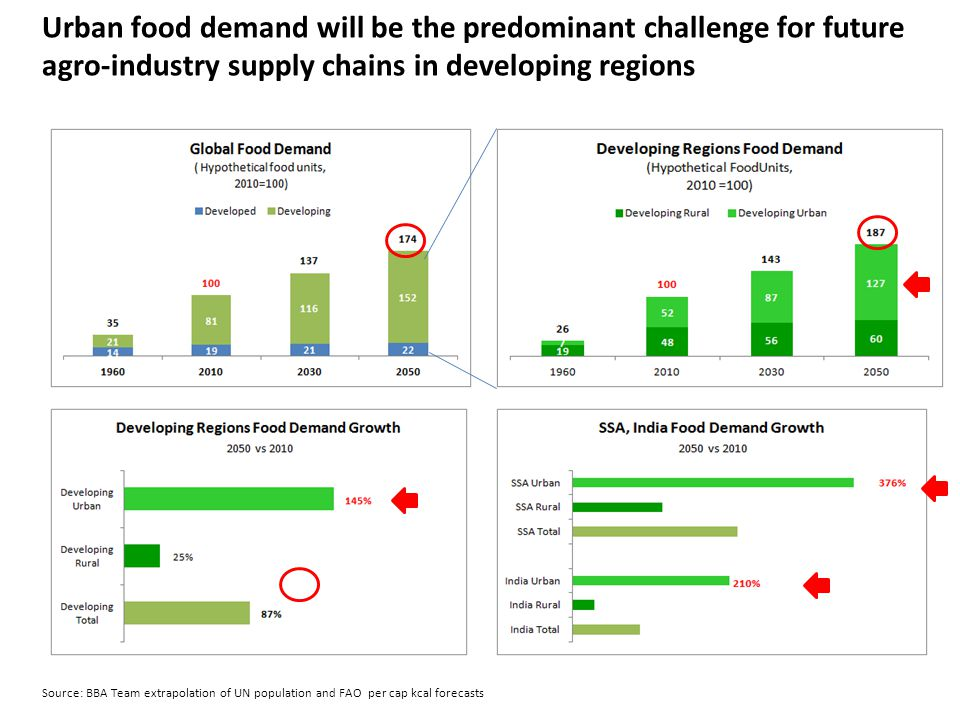 Urban food demand will be the predominant challenge for future agro-industry supply chains in developing regions Source: BBA Team extrapolation of UN
