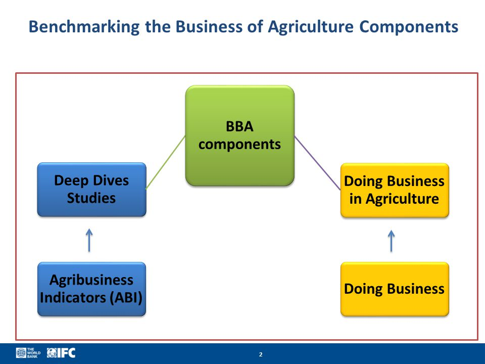 2 Benchmarking the Business of Agriculture Components Deep Dives Studies BBA components Doing Business in Agriculture Agribusiness Indicators (ABI) Do