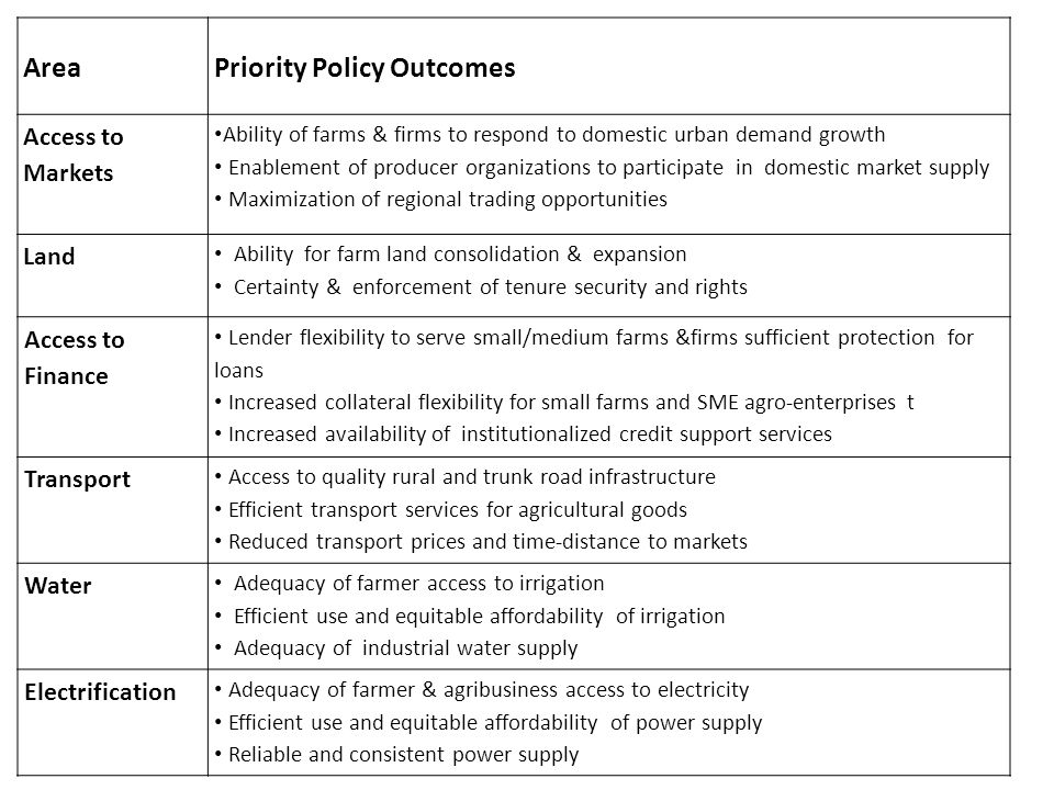 AreaPriority Policy Outcomes Access to Markets Ability of farms & firms to respond to domestic urban demand growth Enablement of producer organization