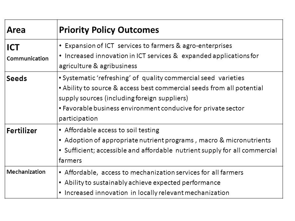 AreaPriority Policy Outcomes ICT Communication Expansion of ICT services to farmers & agro-enterprises Increased innovation in ICT services & expanded