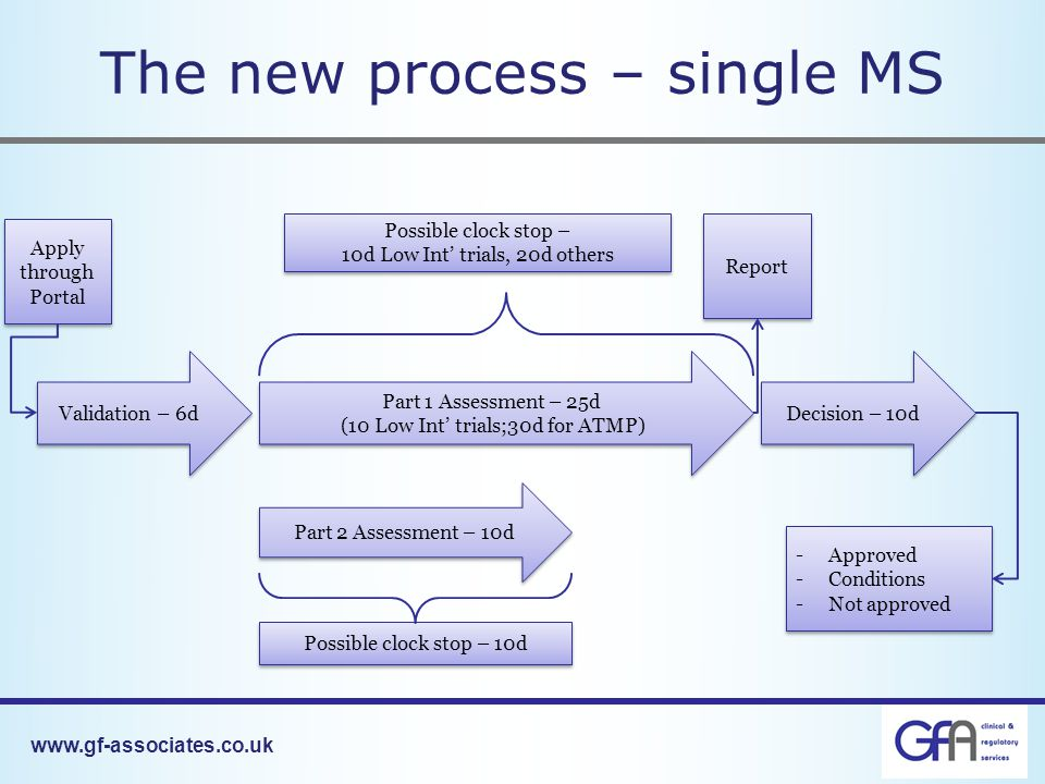 The new process – single MS Validation – 6d Apply through Portal Part 1 Assessment – 25d (10 Low Int' trials;30d for ATMP) Part 1 Assessment – 25d (10 Low Int' trials;30d for ATMP) Part 2 Assessment – 10d Possible clock stop – 10d Low Int' trials, 20d others Possible clock stop – 10d Low Int' trials, 20d others Possible clock stop – 10d Decision – 10d Report -Approved -Conditions -Not approved -Approved -Conditions -Not approved