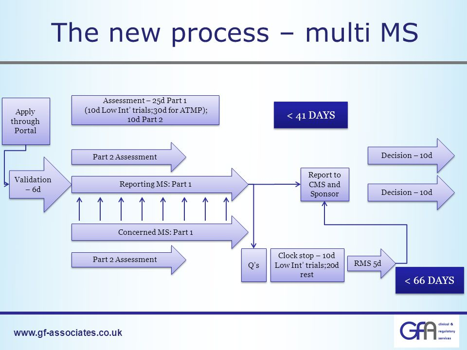 The new process – multi MS Validation – 6d Apply through Portal Reporting MS: Part 1 Assessment – 25d Part 1 (10d Low Int' trials;30d for ATMP); 10d Part 2 Assessment – 25d Part 1 (10d Low Int' trials;30d for ATMP); 10d Part 2 Decision – 10d Concerned MS: Part 1 Part 2 Assessment Decision – 10d Q's Clock stop – 10d Low Int' trials;20d rest RMS 5d Report to CMS and Sponsor < 41 DAYS < 66 DAYS