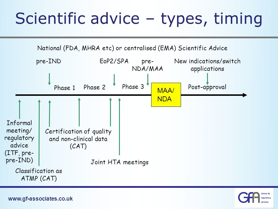 www.gf-associates.co.uk Scientific advice – types, timing Phase 1 Phase 2 Phase 3 Post-approval MAA/ NDA Informal meeting/ regulatory advice (ITF, pre- pre-IND) National (FDA, MHRA etc) or centralised (EMA) Scientific Advice Certification of quality and non-clinical data (CAT) Classification as ATMP (CAT) pre-INDEoP2/SPApre- NDA/MAA Joint HTA meetings New indications/switch applications