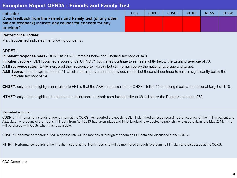 Exception Report QER05 - Friends and Family Test Indicator Does feedback from the Friends and Family test (or any other patient feedback) indicate any causes for concern for any provider.