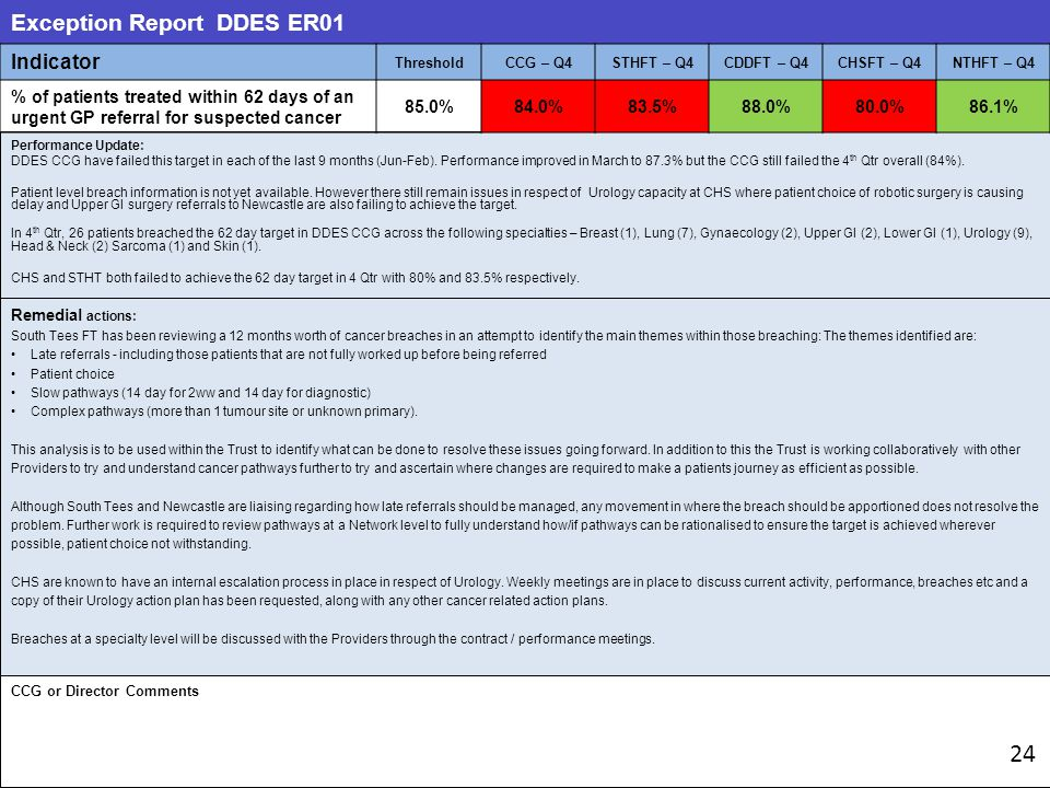 Exception Report DDES ER01 Performance Update: DDES CCG have failed this target in each of the last 9 months (Jun-Feb).