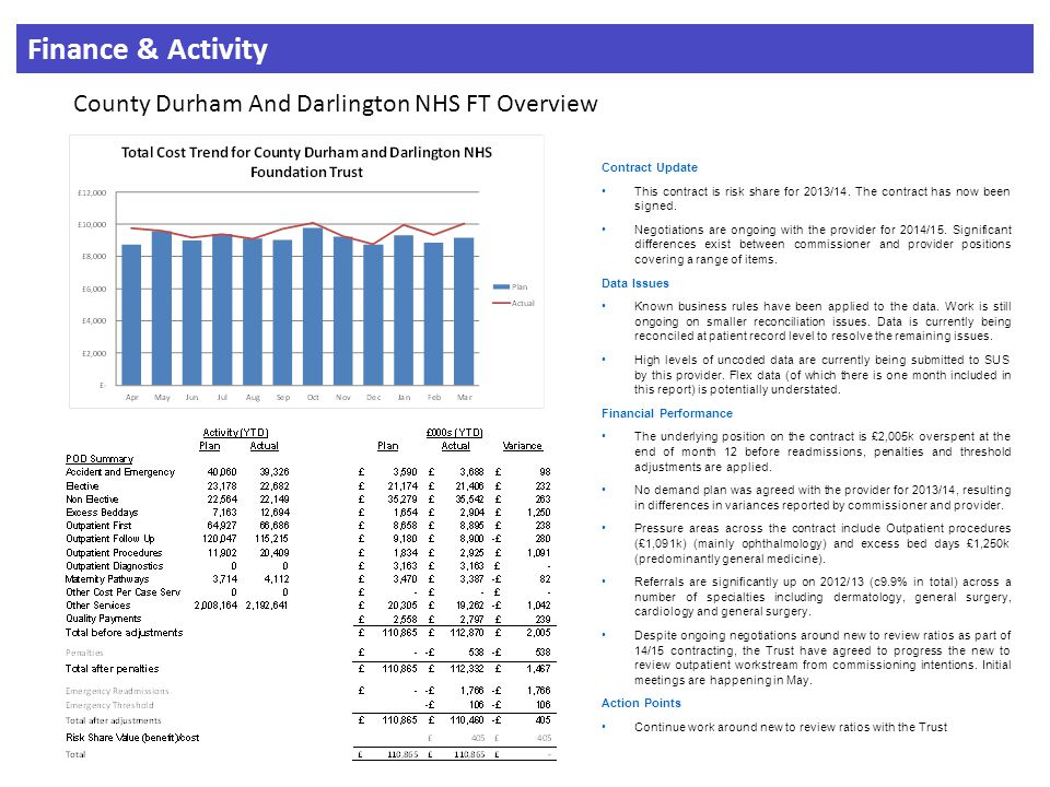 Finance & Activity County Durham And Darlington NHS FT Overview Contract Update This contract is risk share for 2013/14.