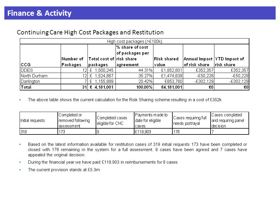 Finance & Activity Continuing Care High Cost Packages and Restitution The above table shows the current calculation for the Risk Sharing scheme resulting in a cost of £352k Based on the latest information available for restitution cases of 319 initial requests 173 have been completed or closed with 176 remaining in the system for a full assessment.