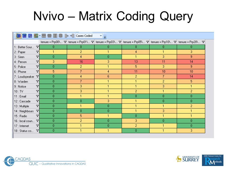 Nvivo – Matrix Coding Query