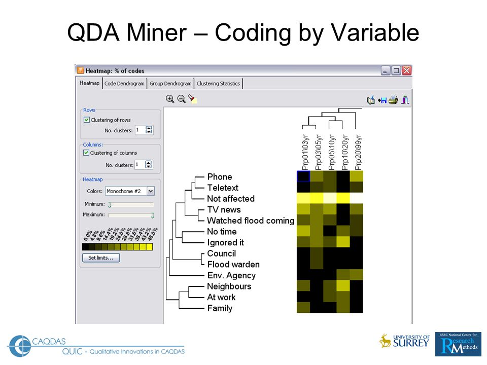 QDA Miner – Coding by Variable
