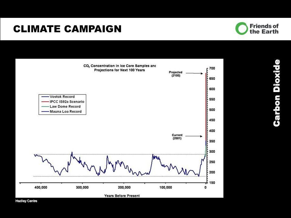Carbon Dioxide CLIMATE CAMPAIGN Hadley Centre