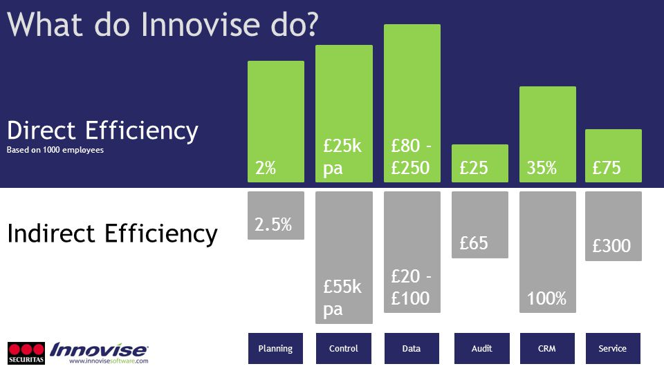 What do Innovise do? 35% £25k pa £75 £80 - £250 £25 2% 2.5% £300 £20 - £100 £65 100% £55k pa Direct Efficiency Based on 1000 employees Indirect Effici