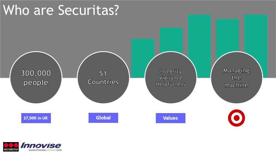 Who are Securitas Global Values 17,500 in UK