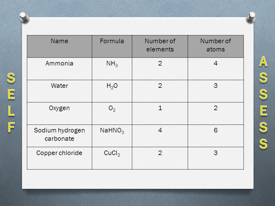 TASK Complete the atoms, elements and compounds table according to your shape below Complete the table which you have been given