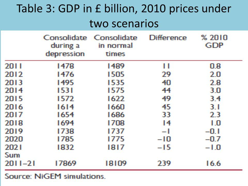 Table 3: GDP in £ billion, 2010 prices under two scenarios