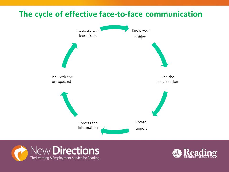 Know your subject Plan the conversation Create rapport Process the information Deal with the unexpected Evaluate and learn from The cycle of effective face-to-face communication